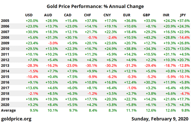 Gold Price Performance: % Annual Change